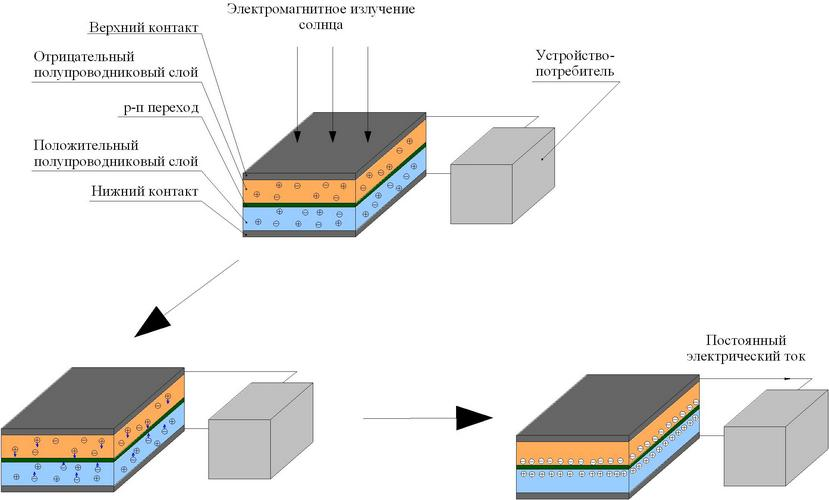 Устройство солнечных батарей видео