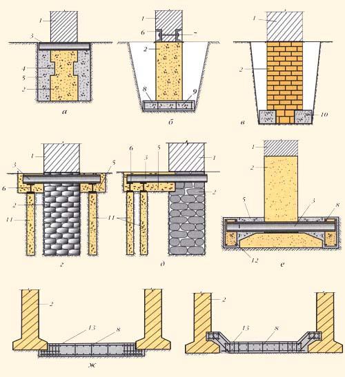 Как усилить фундамент дома своими руками