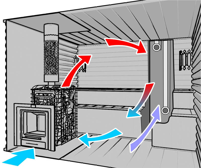 Сауна в квартире вентиляция - X-diagnostic