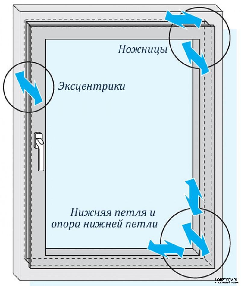 Пластиковые окна регулировка самостоятельно - всё о балконе.