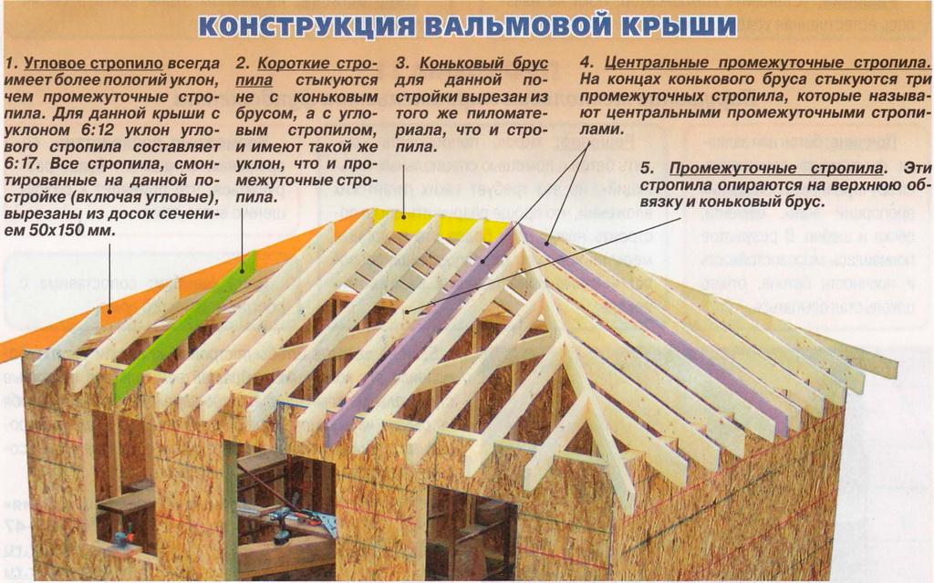 Какие виды крыш бывают фото