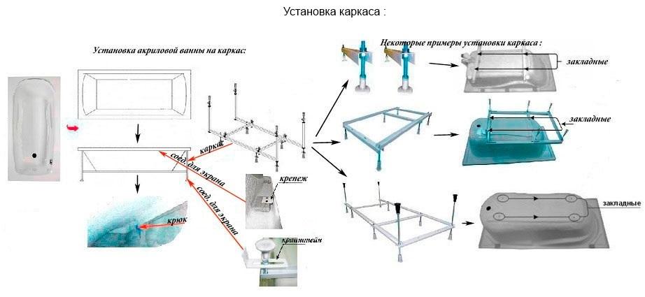 инструкция установке акриловой ванны