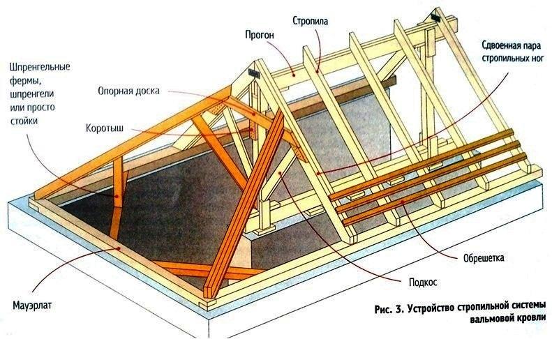 shama-stropilnoy-sistemi-