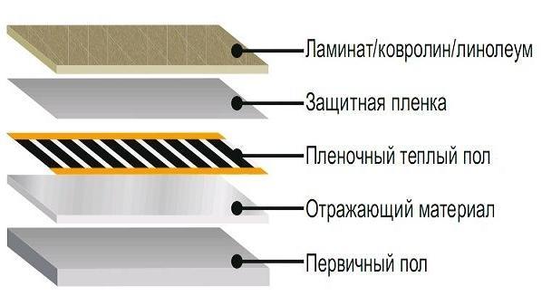 Как делать лестницу на второй этаж своими руками видео