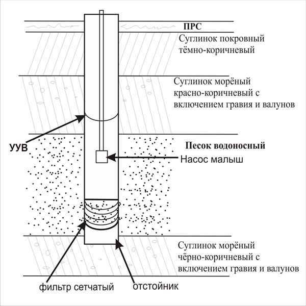 Конструкция скважин для воды своими руками
