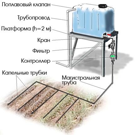 Системы полива и орошения своими руками