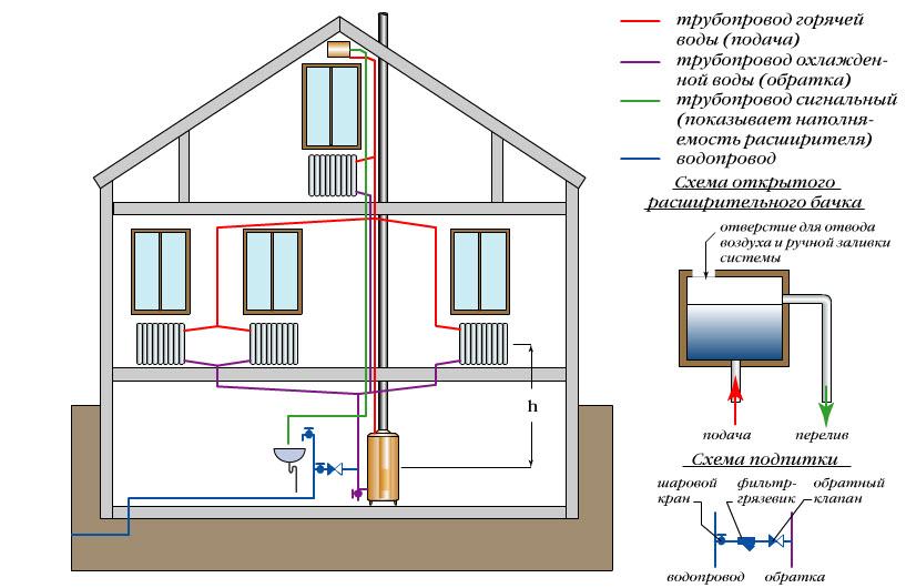 Как сделать проект отопления в доме