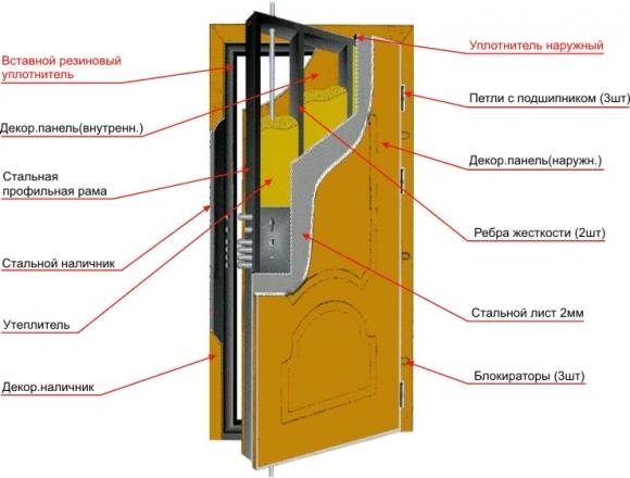 Делаем металлические двери