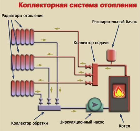 Отопление частного дома своими руками: схемы. - m 88