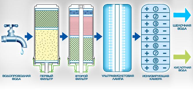 Это метод, при котором воду