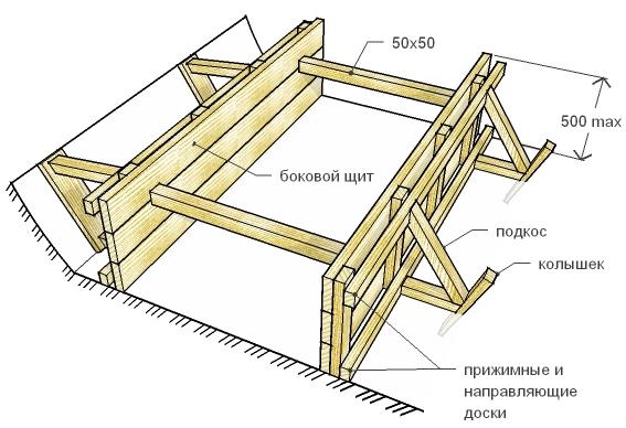 Как сделать опалубку под фундамент