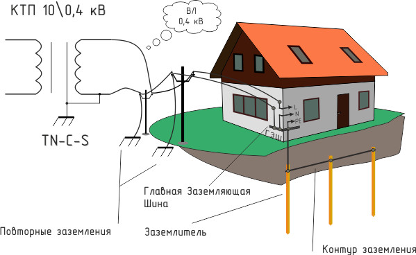 Контур заземления, схема