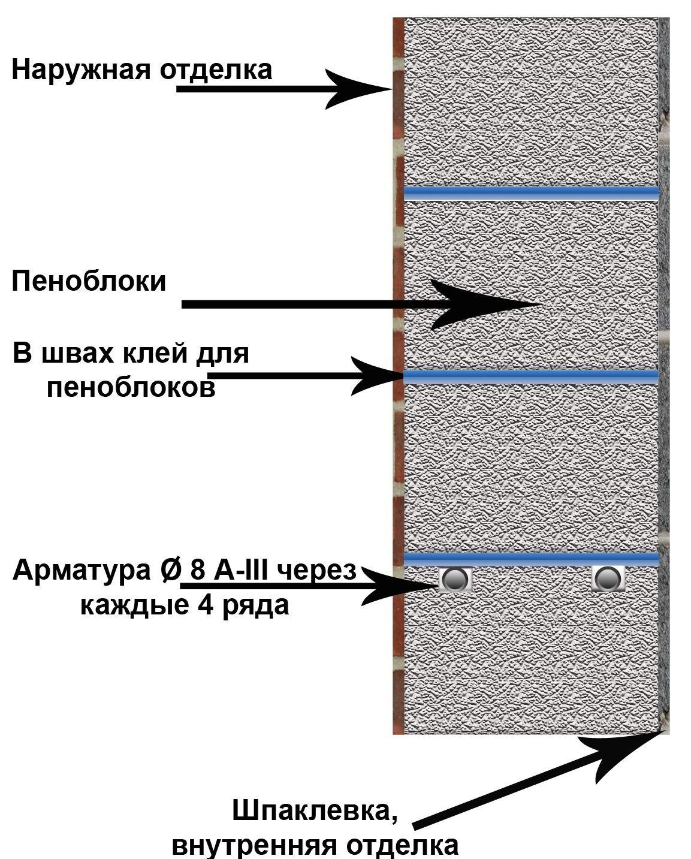 Несложные Внутренняя отделка дома из пеноблоков своими