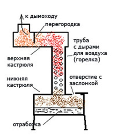 Отопление на отработанном масле своими руками