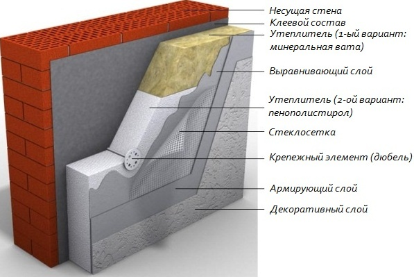 Панели под штукатурку для фасада