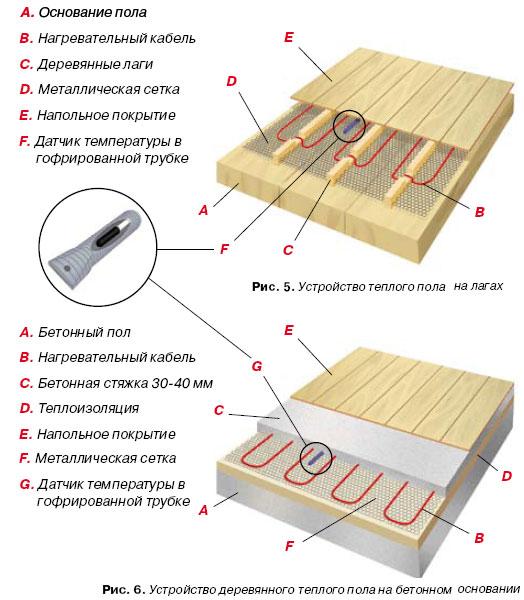 Теплые полы в деревянном доЧто можно приготовить