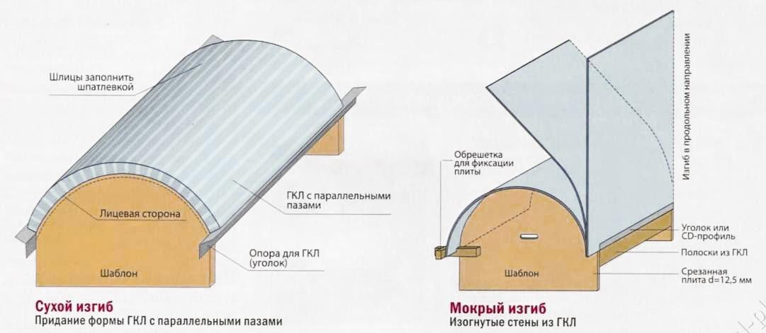Shema-shablonov-izgiba-GKL