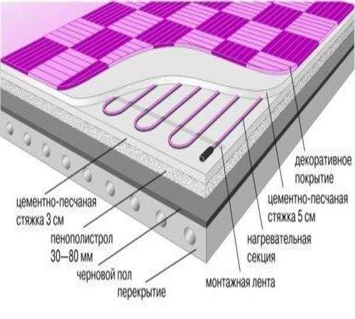 Как правильно сделать стяжку на теплом полу