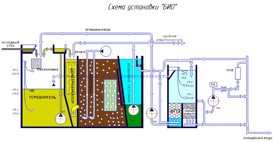 В схеме биологической очистки