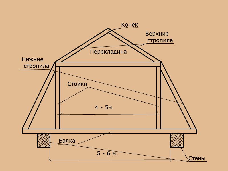 Баня своими руками схема крыши