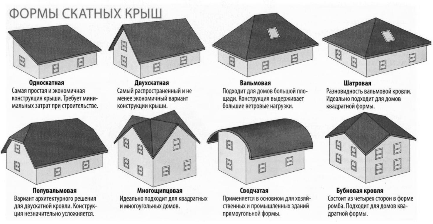 Ломаная крыша своими руками. Ломаная крыша: виды, особенности ...
