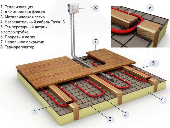 Как сделать теплый пол на деревянном полу  495