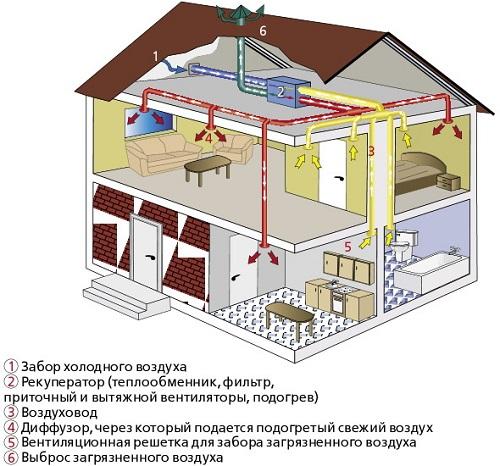 Расчет вентиляции частного дома своими руками