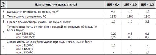 Глина шамотная, 20 кг в москве и россии – купить по низкой цене в.