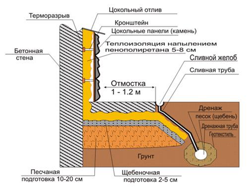 Гидроизоляция бетонных и каменных конст мастика антикорозийная противошумная