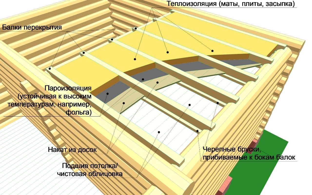 Пароизоляция потолка: пошаговая инструкция. Монтаж пароизоляции потолка. Разновидности пароизоляционных материалов. Как выполнит