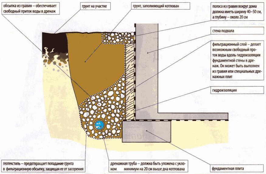 Водный дренаж и гидроизоляция дачи гидроизоляция террас одесский форум