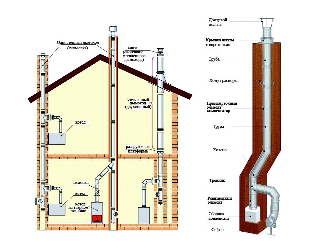 Дымоход для газового котла в кирпичной стене в частном доме узел кровли и дымохода dwg