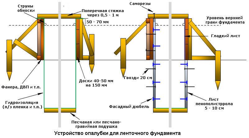 Ленточный фундамент своими руками пошаговая инструкция с фото