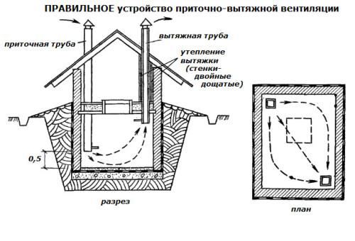 Дефлектор вентиляции погреба своими руками