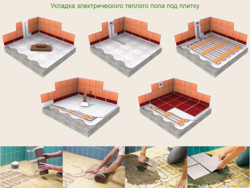 kak_sdelat_elektricheskij_teplyj_pol_svoimi_rukami_process_montazha_pod_plitku