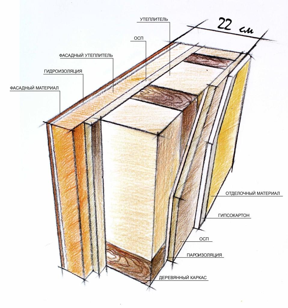 Как правильно сделать пирог каркасной стены