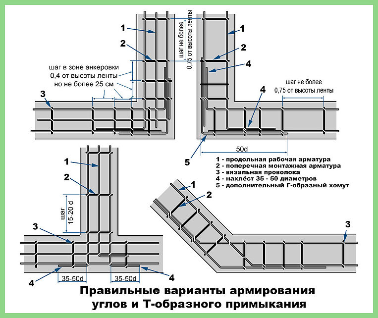 Как правильно вязать арматуру для ленточного фундамента