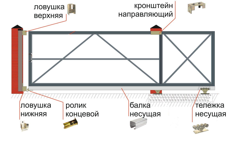 Откатные ворота своими руками : чертежи, схемы, эскизы конструкций 45