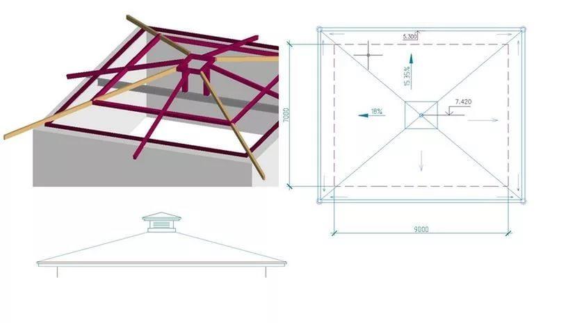Как сделать 4 скатная крыша