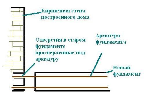 Как сделать примыкание старого фундамента к новому фундаменту