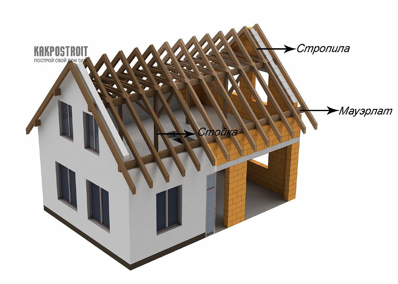 Пошаговое строительство дома с мансардой 129