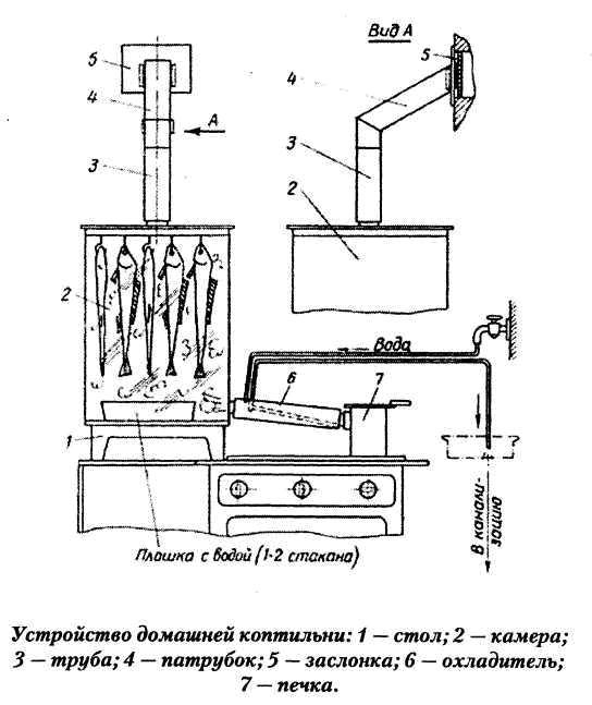 Как сделать электростатическую коптильню советы отзывы