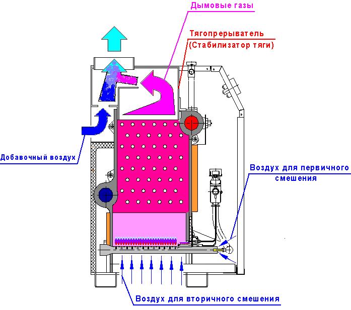 Установка газового котла очаг своими руками