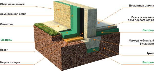 Теплоизоляционные материалы для фундамента: виды, особенности и преимущества. Инструкция по теплоизоляции фундамента. Виды и осо