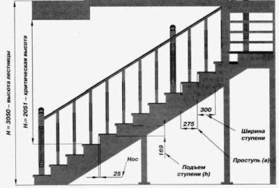 Установить лестницу своими руками
