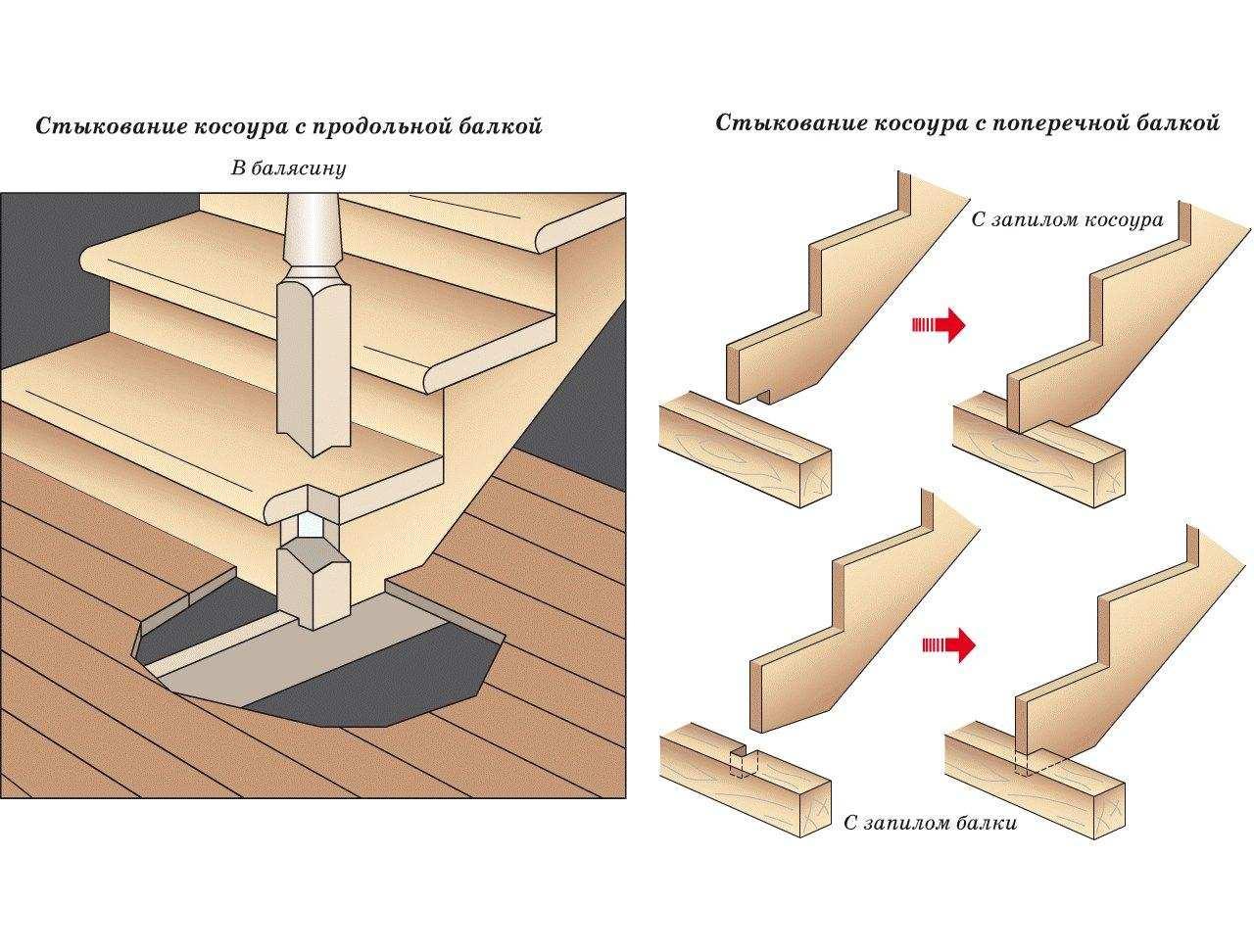 Балясины для лестницы из дерева: установка на деревянную