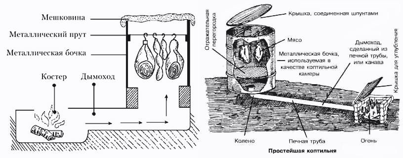 Схема устройства центробежного насоса осевого насоса вихревого насоса